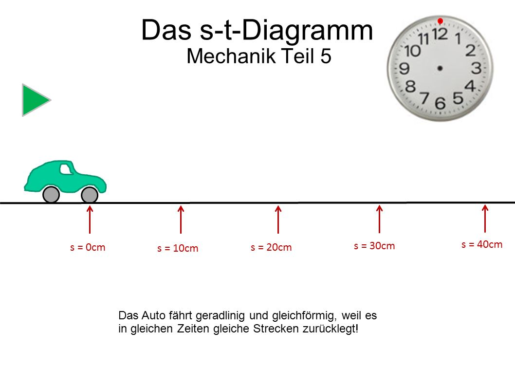 Das s-t-Diagramm Mechanik Teil 5 s = 0cm s = 10cm s = 20cm s = 30cm