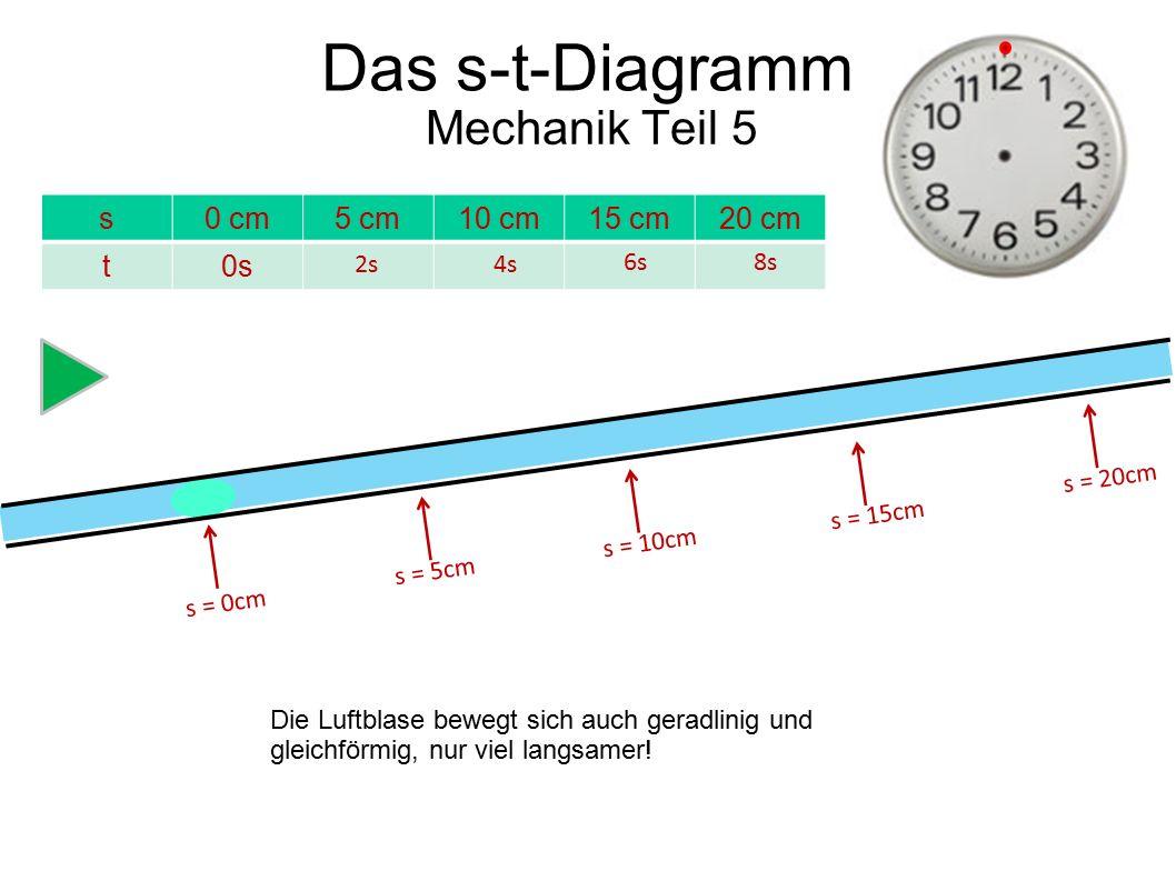 Das s-t-Diagramm Mechanik Teil 5 s 0 cm 5 cm 10 cm 15 cm 20 cm t 0s 2s