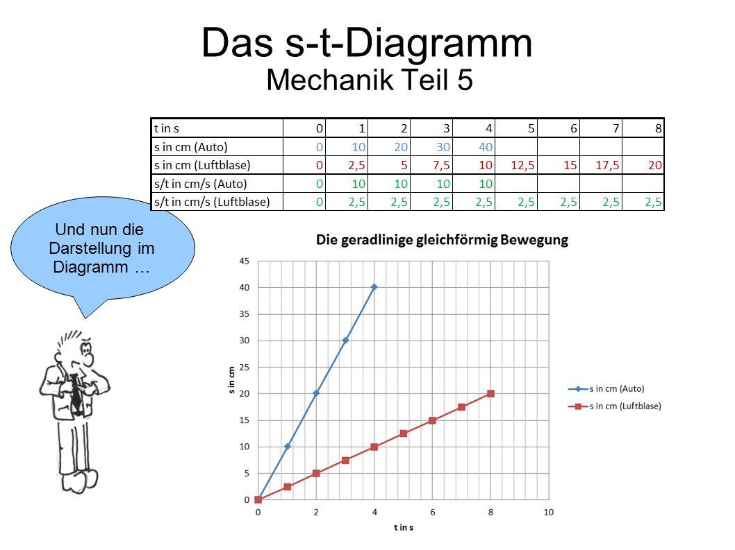 Das s-t-Diagramm Mechanik Teil 5 Und nun die Darstellung im Diagramm …