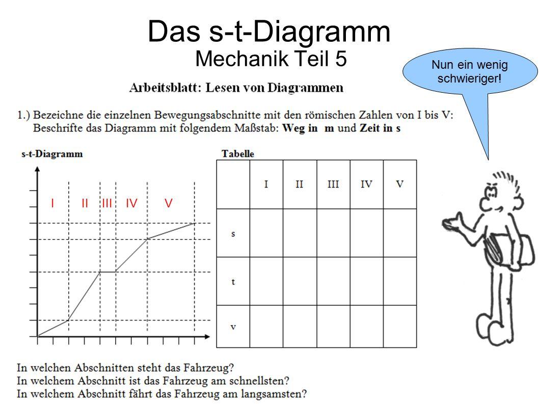 Das s-t-Diagramm Mechanik Teil 5 Nun ein wenig schwieriger!