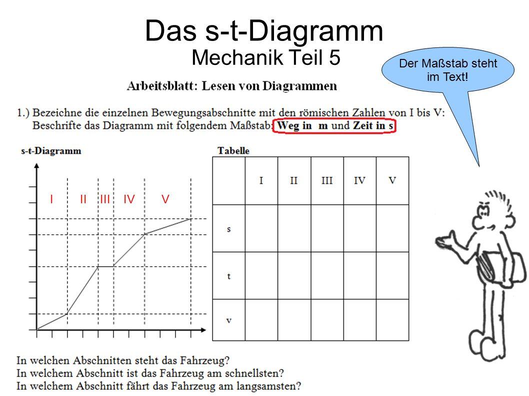 Das s-t-Diagramm Mechanik Teil 5 Der Maßstab steht im Text!