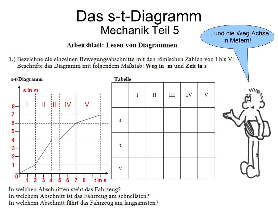 Das s-t-Diagramm Mechanik Teil 5 … und die Weg-Achse in Metern!
