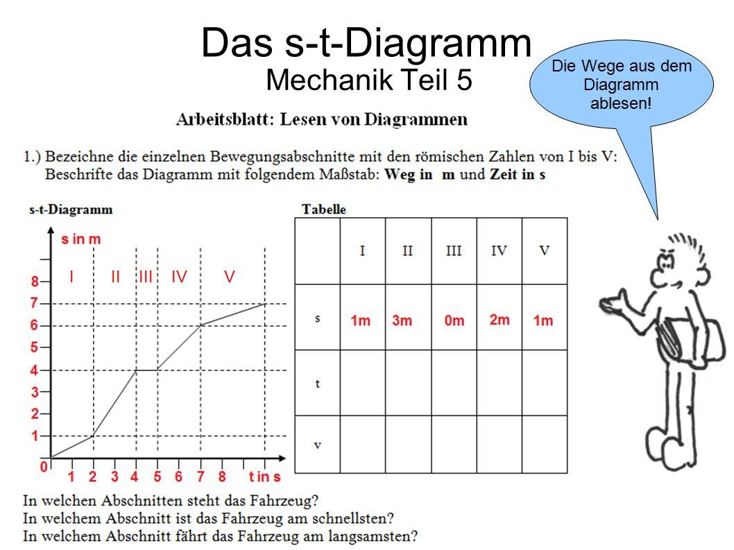 Das s-t-Diagramm Mechanik Teil 5 Die Wege aus dem Diagramm ablesen!