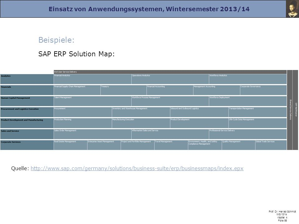 Beispiele: SAP ERP Solution Map: