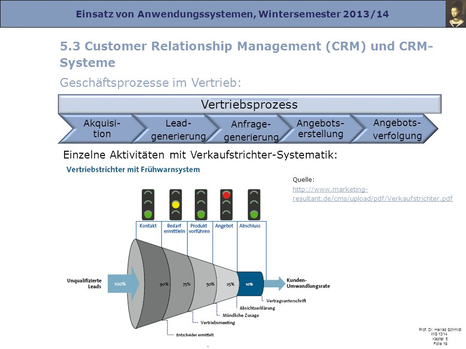 5.3 Customer Relationship Management (CRM) und CRM-Systeme