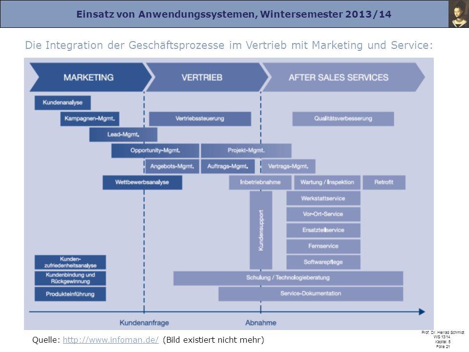 Die Integration der Geschäftsprozesse im Vertrieb mit Marketing und Service: