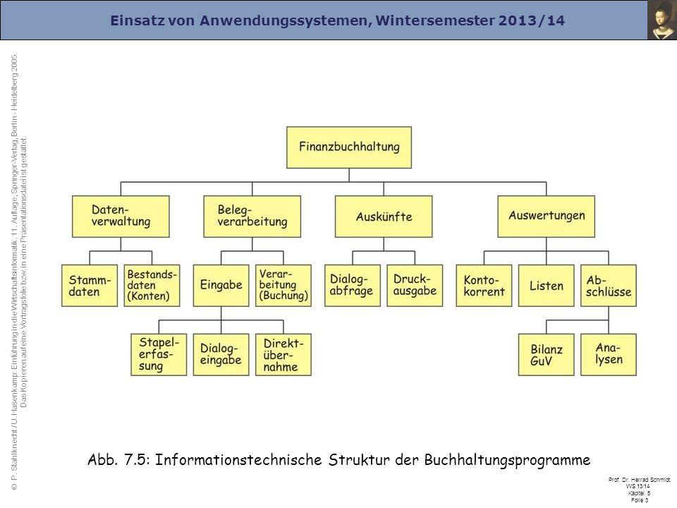 Abb. 7.5: Informationstechnische Struktur der Buchhaltungsprogramme