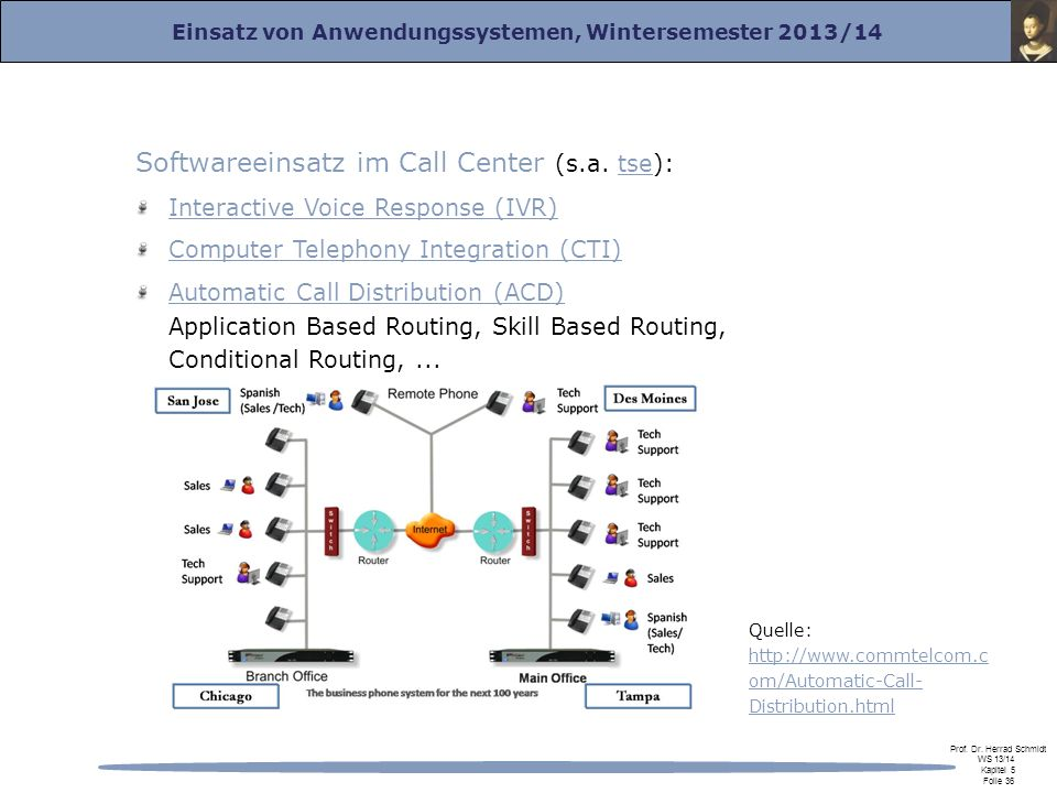 Softwareeinsatz im Call Center (s.a. tse):