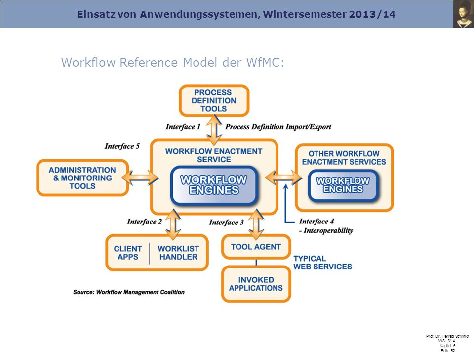 Workflow Reference Model der WfMC: