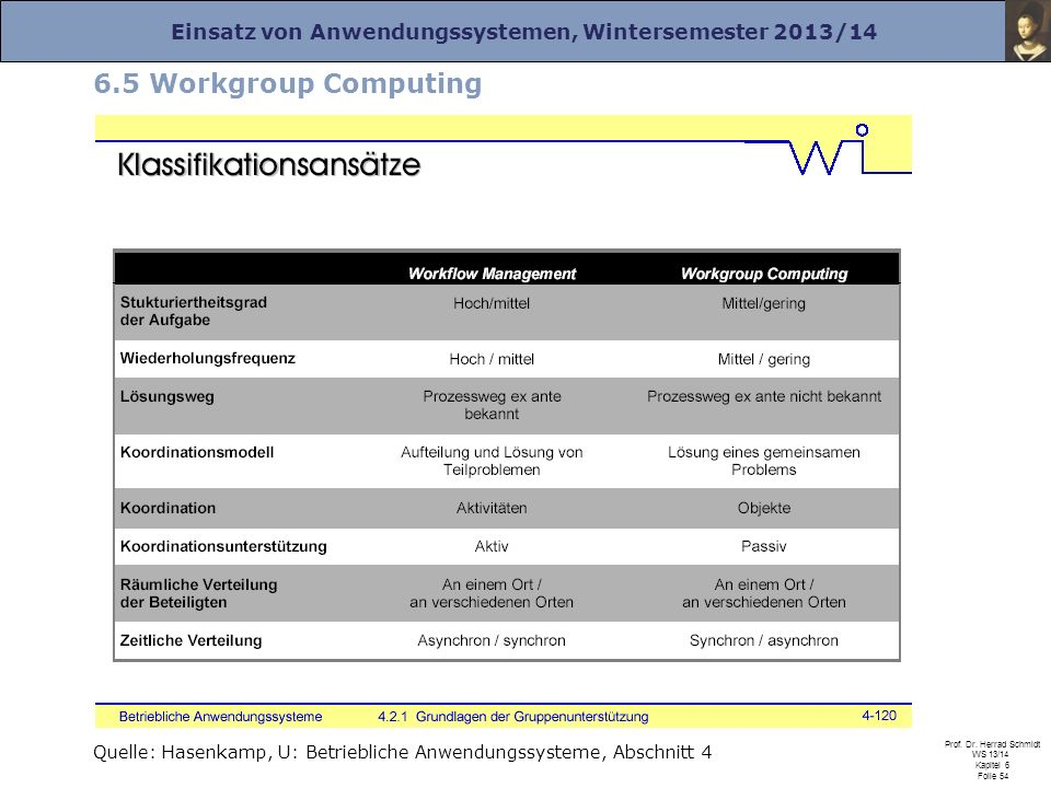 6.5 Workgroup Computing Quelle: Hasenkamp, U: Betriebliche Anwendungssysteme, Abschnitt 4