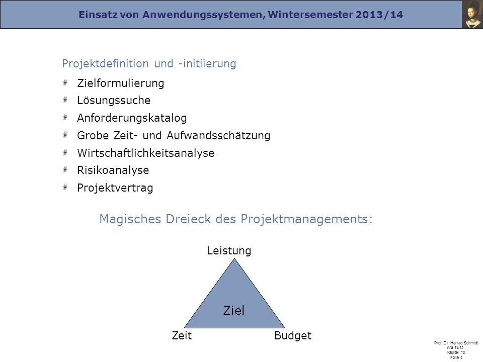 Magisches Dreieck des Projektmanagements: