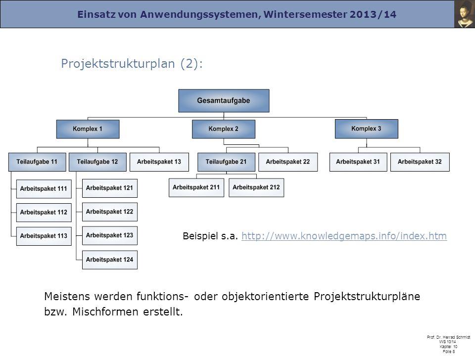 Projektstrukturplan (2):