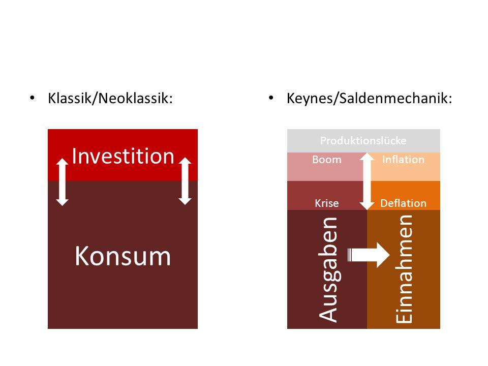 Konsum Ausgaben Investition Einnahmen Klassik/Neoklassik: