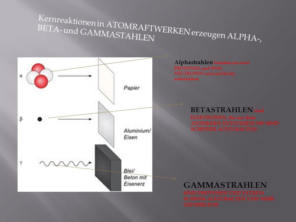 Kernreaktionen in ATOMRAFTWERKEN erzeugen ALPHA-, BETA- und GAMMASTAHLEN