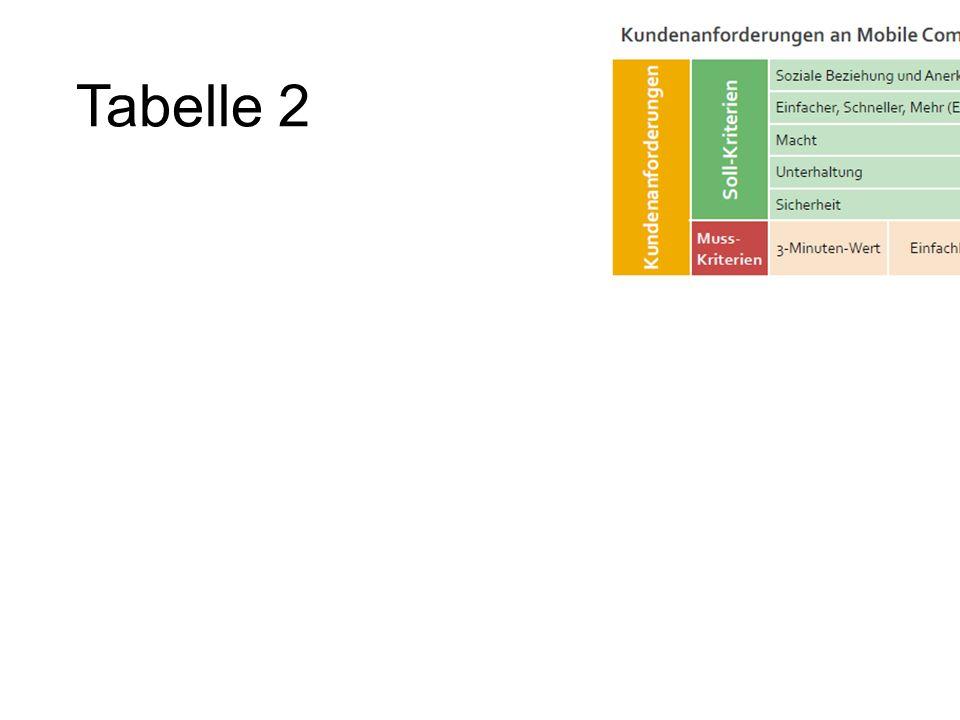 Tabelle 2 Pani, Quelle: in Anlehnung an Zobel; Mobile Business und M-Commerce, S. 117. Tabelle: - Zellen verbinden.