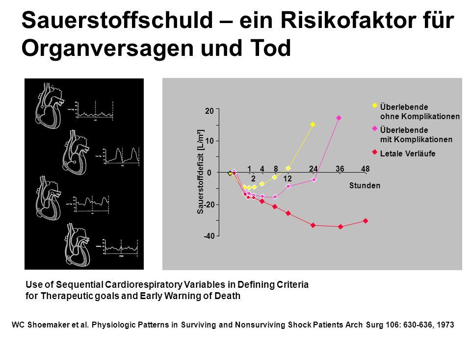 Sauerstoffschuld – ein Risikofaktor für Organversagen und Tod