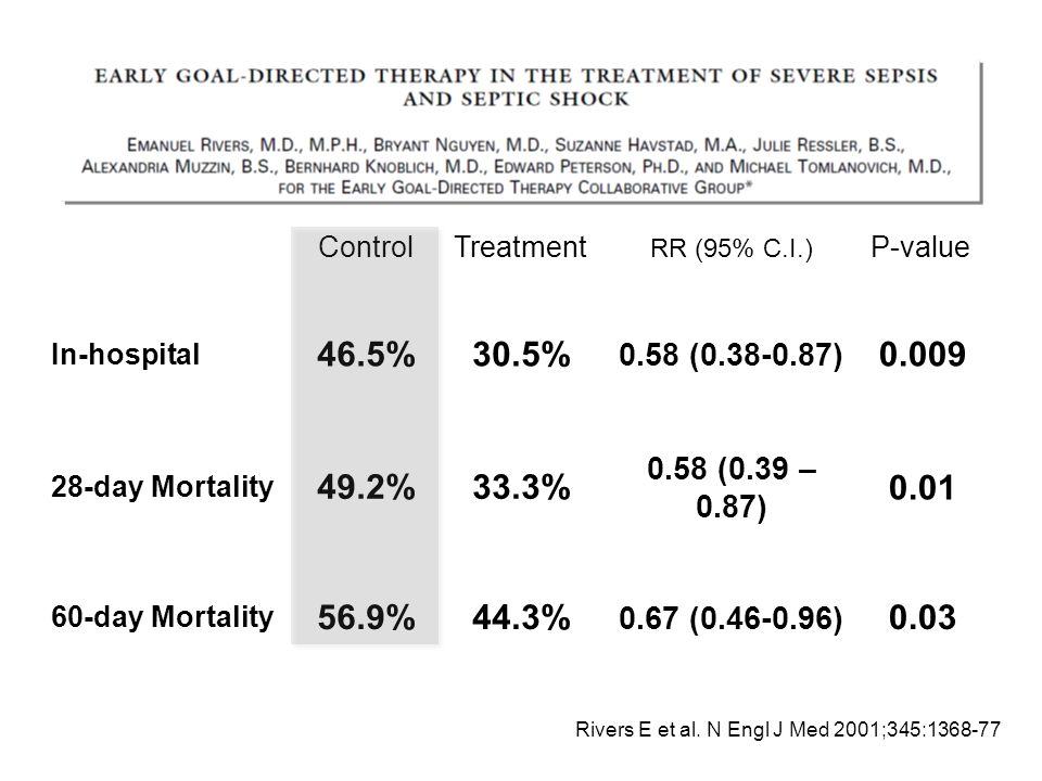 Control Treatment. RR (95% C.I.) P-value. In-hospital. 46.5% 30.5% 0.58 (0.38-0.87) 0.009. 28-day Mortality.