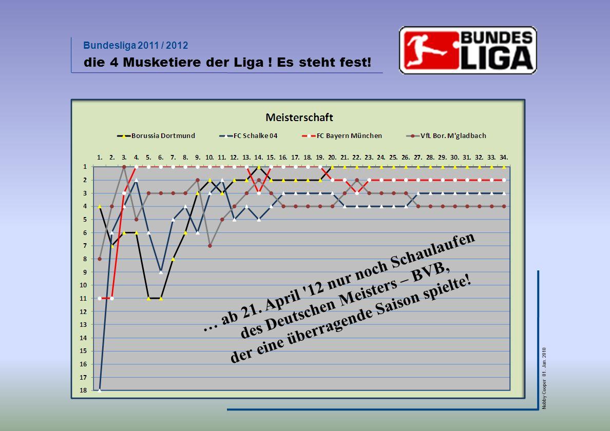 … ab 21. April 12 nur noch Schaulaufen des Deutschen Meisters – BVB,