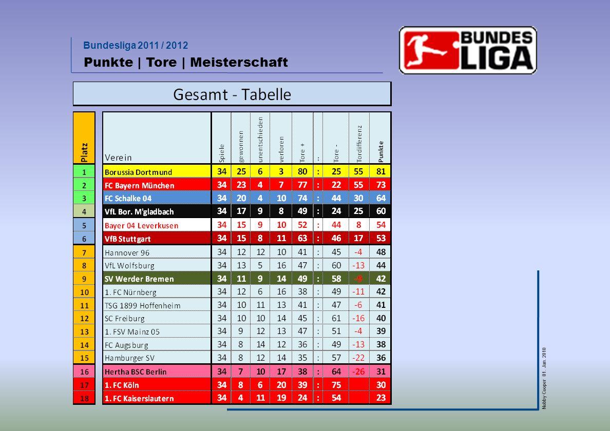 Punkte | Tore | Meisterschaft