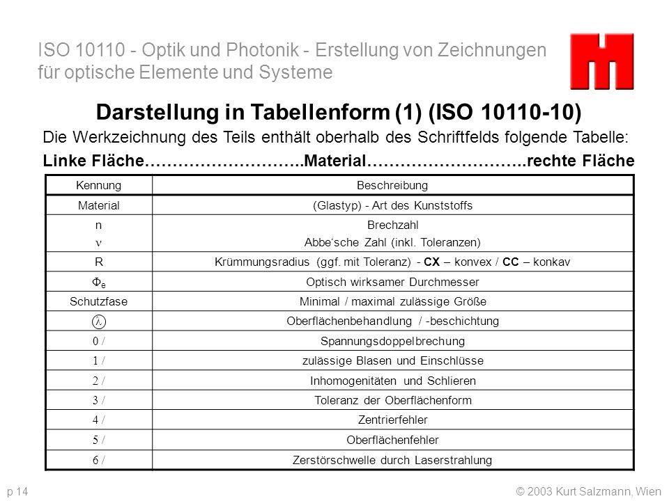 Darstellung in Tabellenform (1) (ISO 10110-10)
