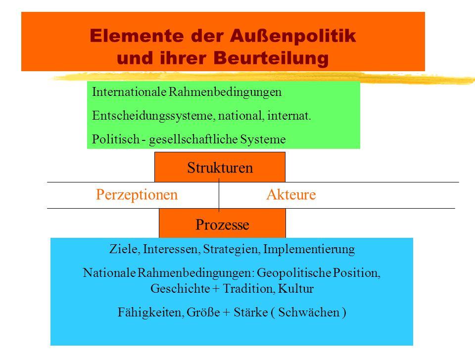 Elemente der Außenpolitik und ihrer Beurteilung