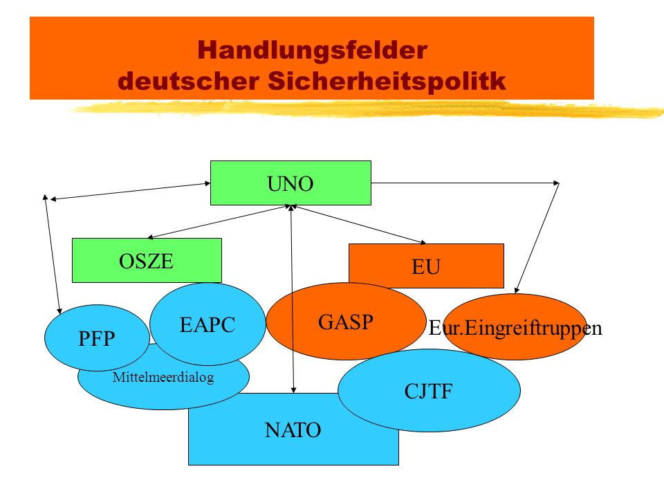 Handlungsfelder deutscher Sicherheitspolitk