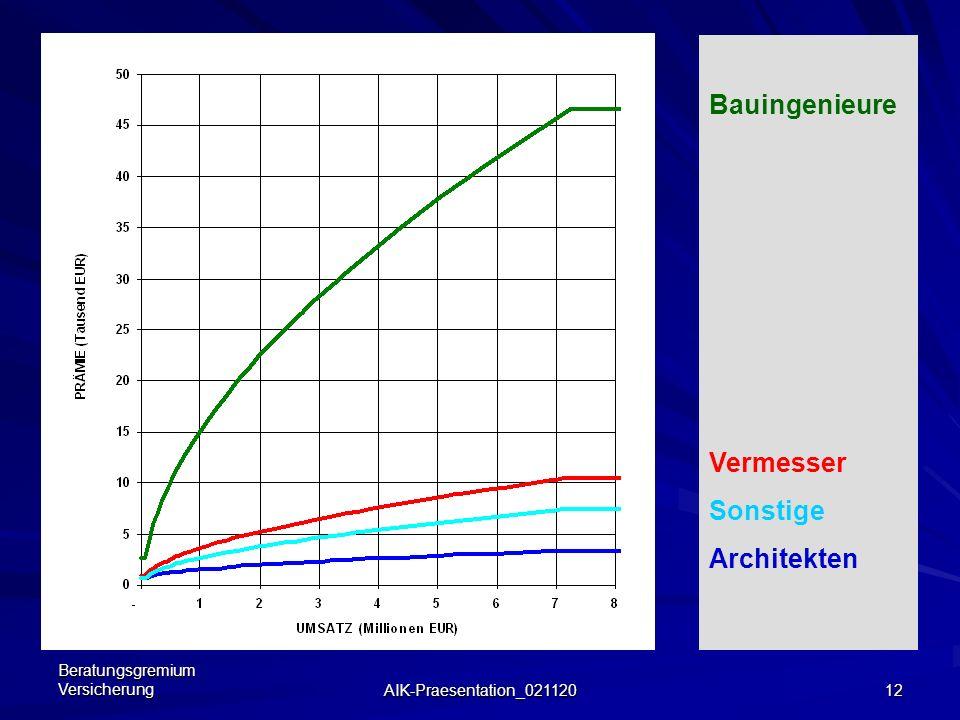 Bauingenieure Vermesser Sonstige Architekten