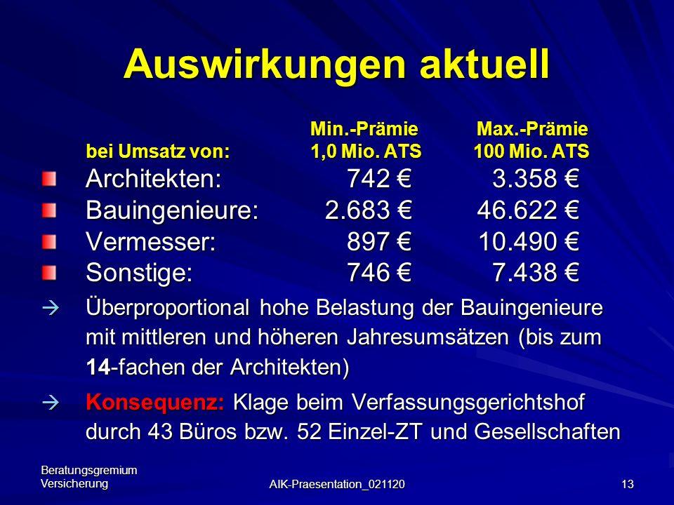 Auswirkungen aktuell Architekten: 742 € 3.358 €
