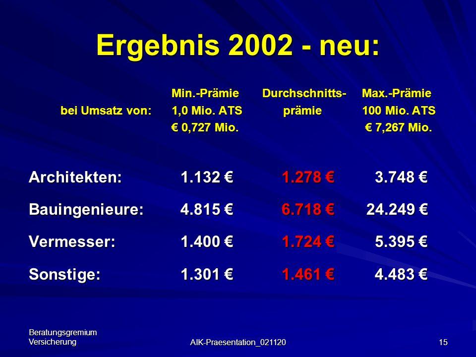 Ergebnis 2002 - neu: Architekten: 1.132 € 1.278 € 3.748 €