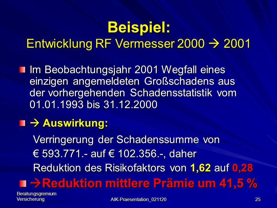 Beispiel: Entwicklung RF Vermesser 2000  2001
