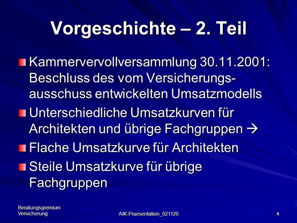 Vorgeschichte – 2. TeilKammervervollversammlung 30.11.2001: Beschluss des vom Versicherungs-ausschuss entwickelten Umsatzmodells.