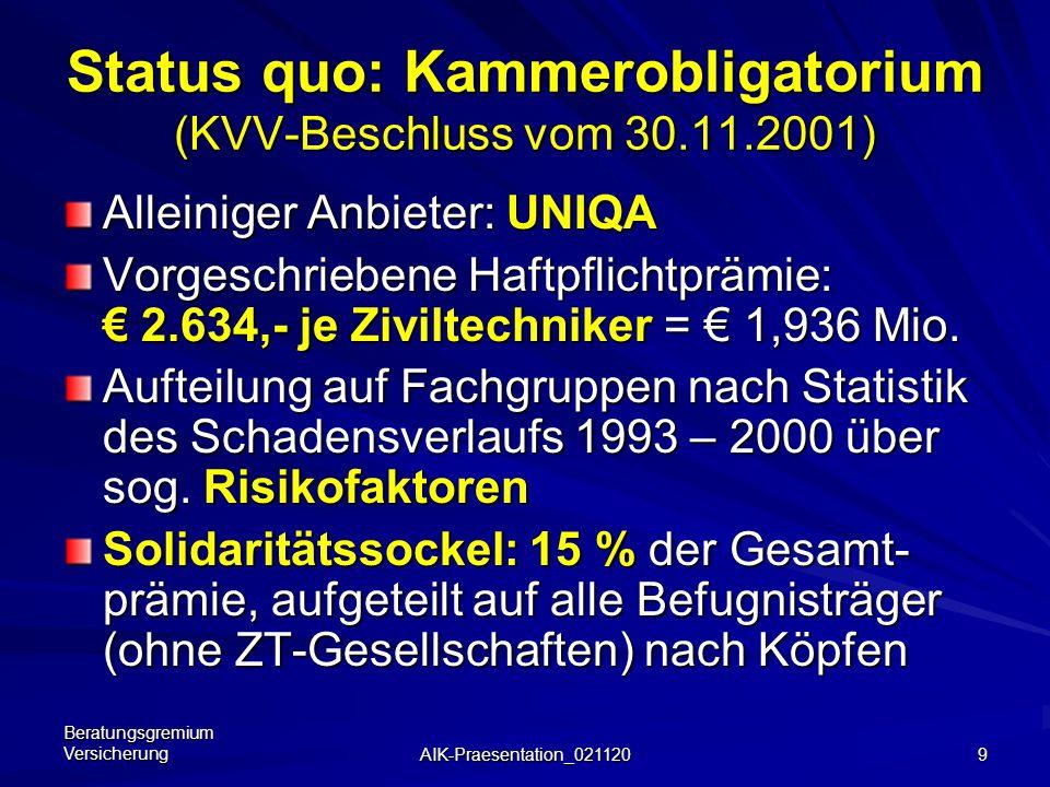 Status quo: Kammerobligatorium (KVV-Beschluss vom 30.11.2001)