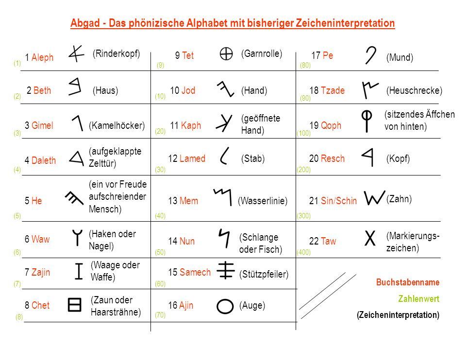 Abgad - Das phönizische Alphabet mit bisheriger Zeicheninterpretation