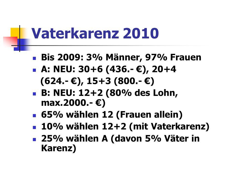 Vaterkarenz 2010 Bis 2009: 3% Männer, 97% Frauen