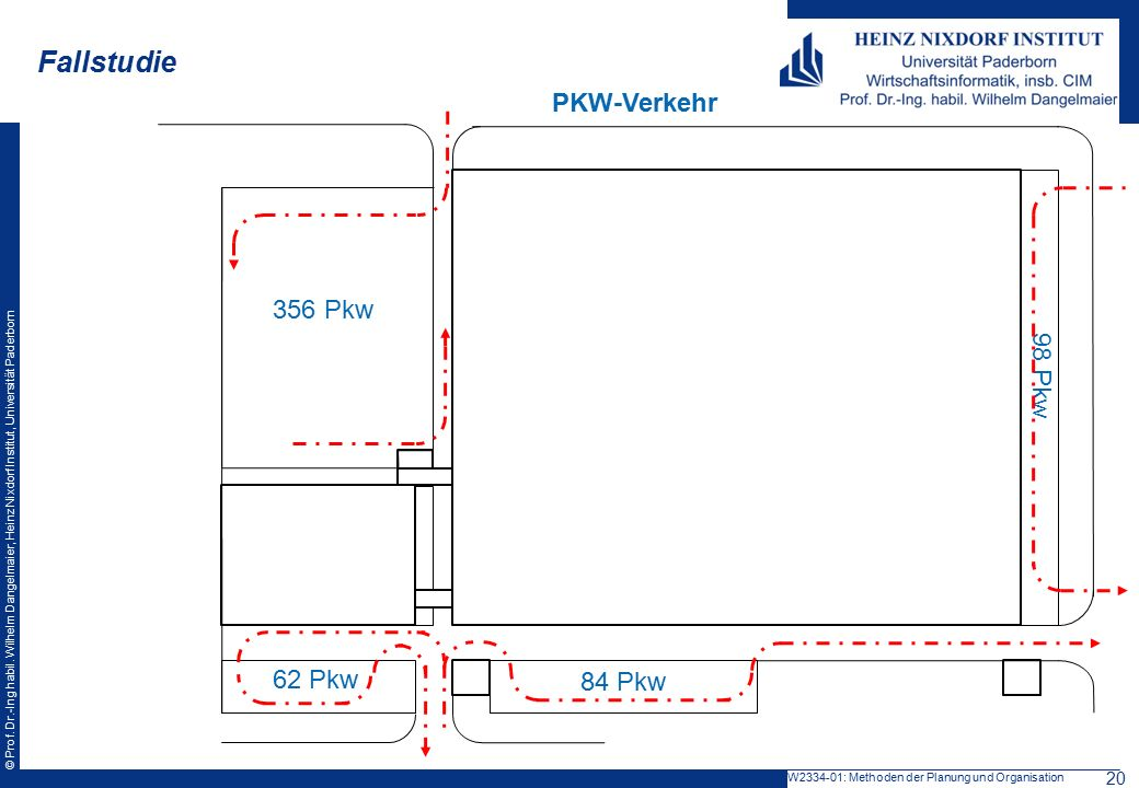 Fallstudie PKW-Verkehr 356 Pkw 98 Pkw 62 Pkw 84 Pkw 20