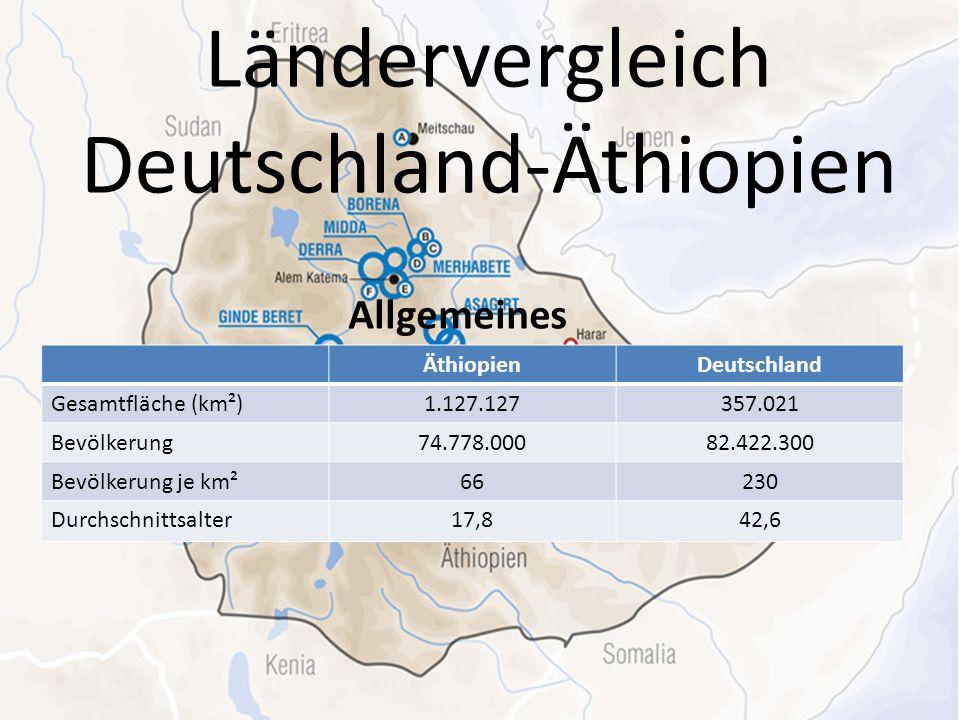 Ländervergleich Deutschland-Äthiopien