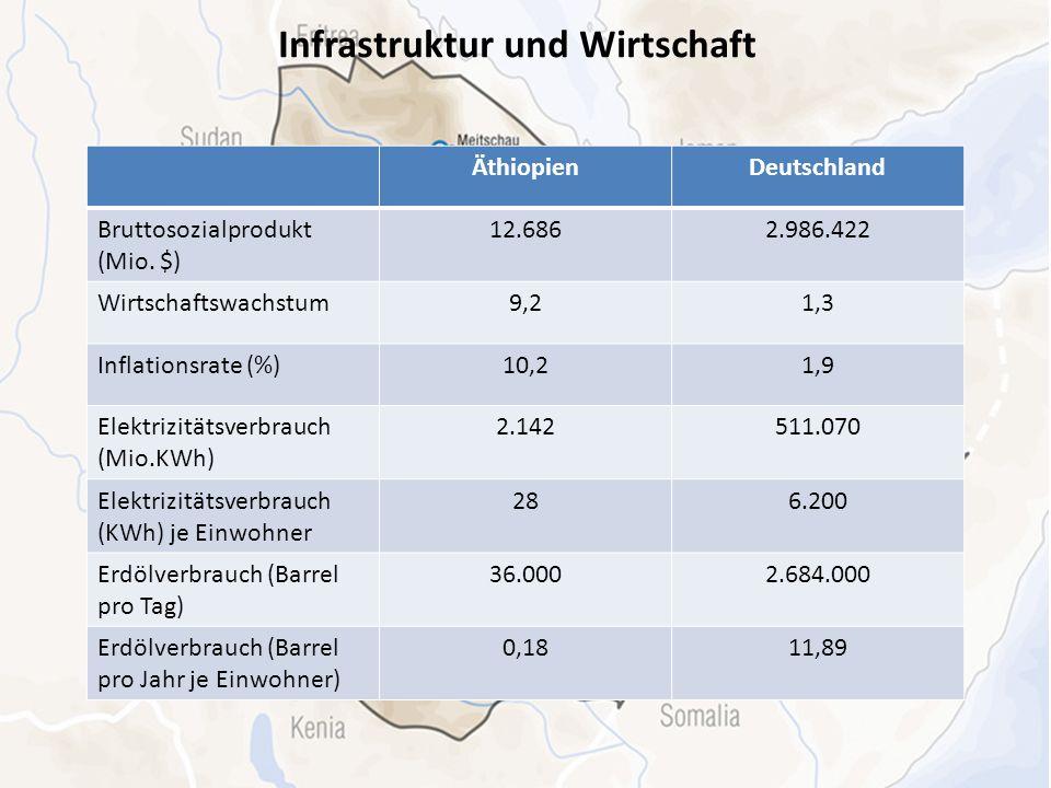 Infrastruktur und Wirtschaft