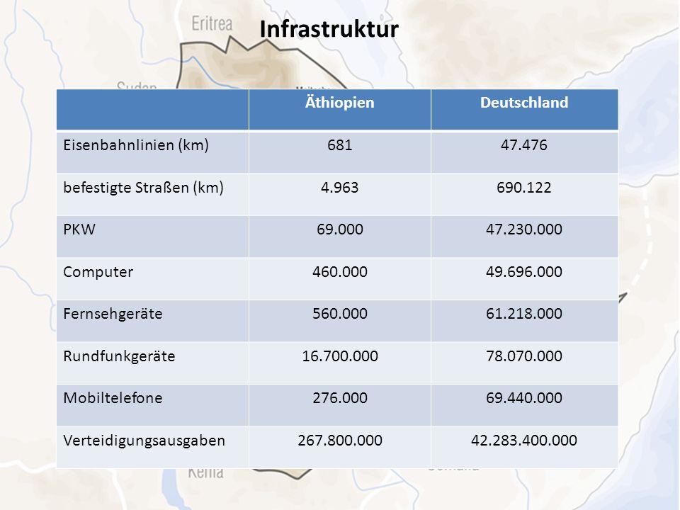 Infrastruktur Äthiopien Deutschland Eisenbahnlinien (km) 681 47.476
