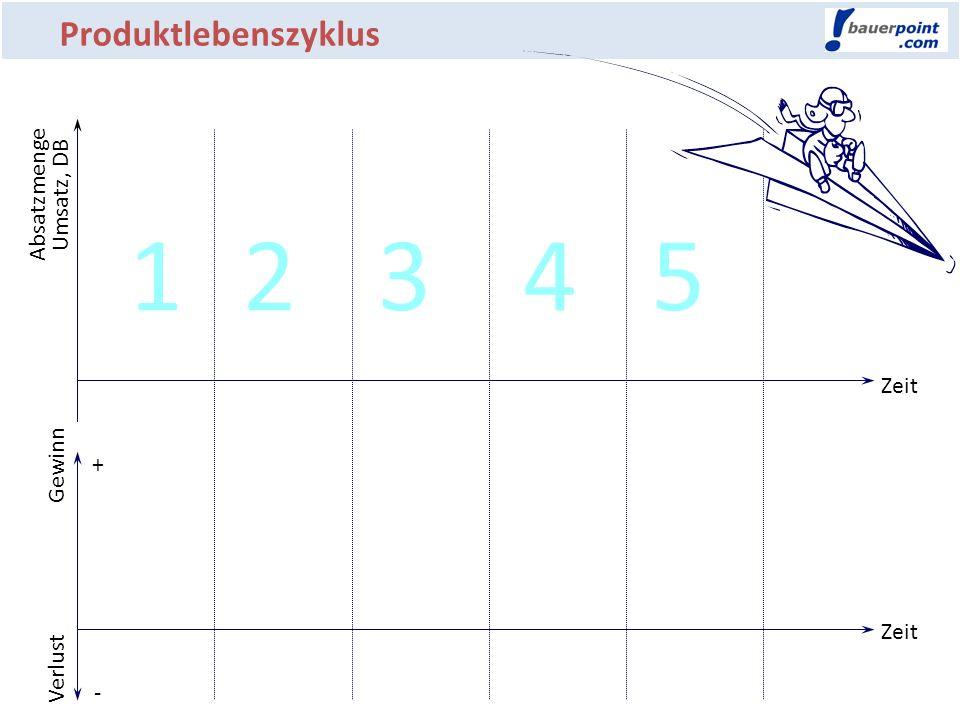 1 2 3 4 5 Produktlebenszyklus Absatzmenge Umsatz, DB Zeit Gewinn +