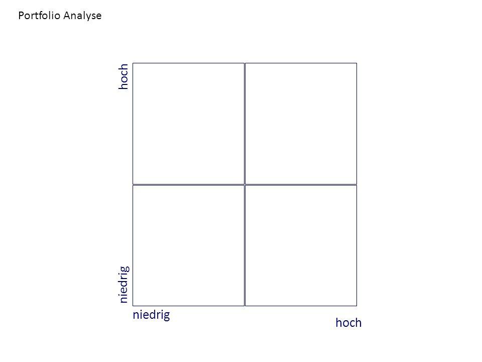 Portfolio Analyse hoch niedrig niedrig hoch