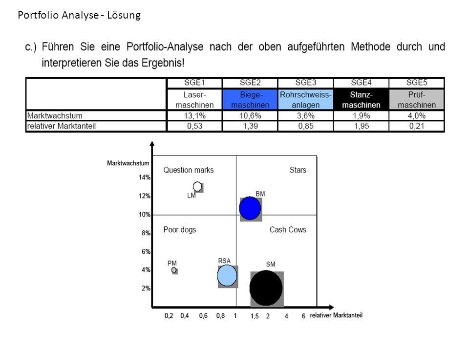 Portfolio Analyse - Lösung