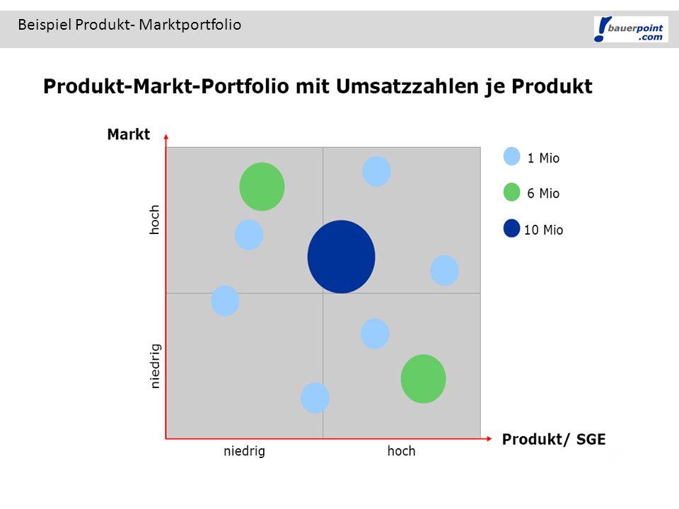 Beispiel Produkt- Marktportfolio