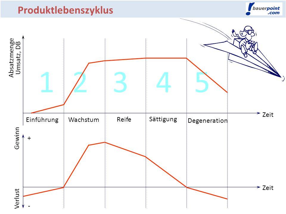 1 2 3 4 5 Produktlebenszyklus Produktlebenszyklus Absatzmenge