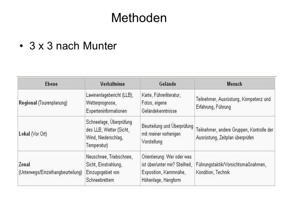 Methoden 3 x 3 nach Munter