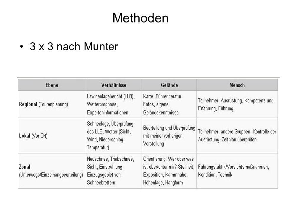 Methoden 3 x 3 nach Munter