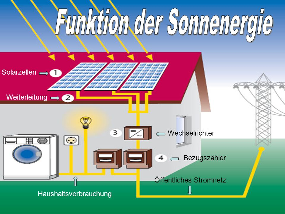 Funktion der Sonnenergie