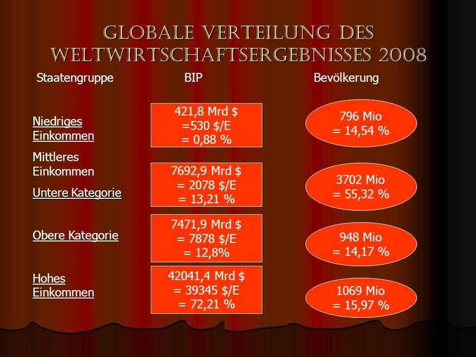 Globale Verteilung des Weltwirtschaftsergebnisses 2008