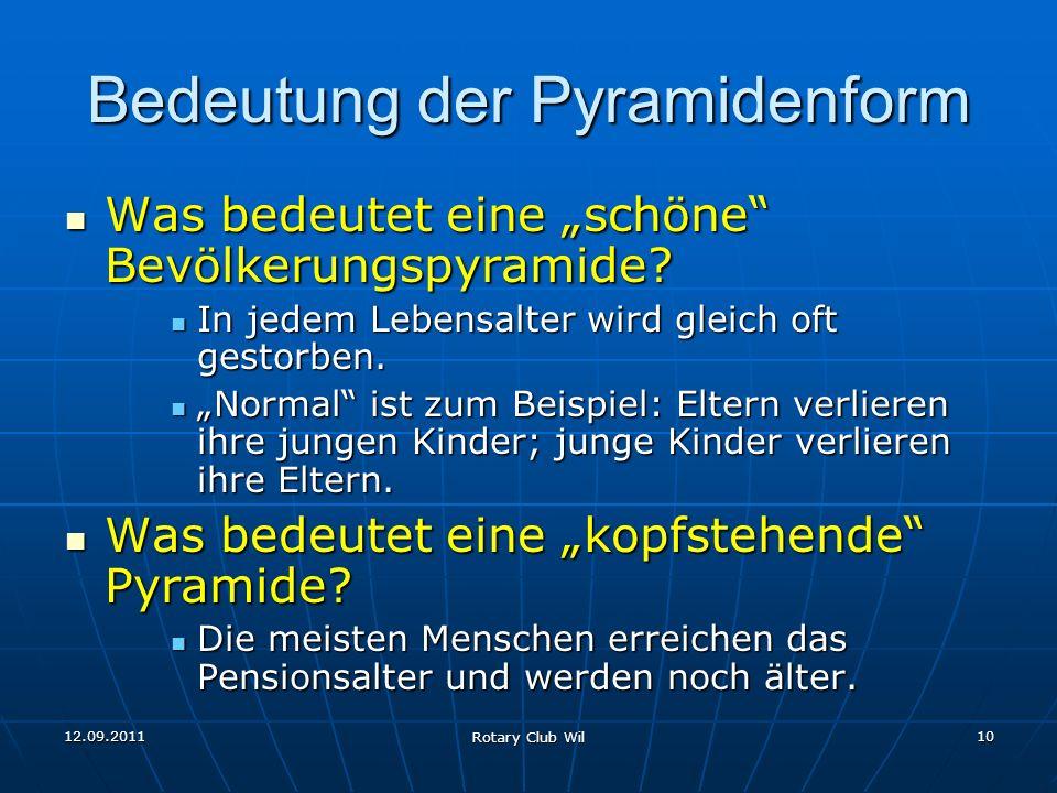 Bedeutung der Pyramidenform