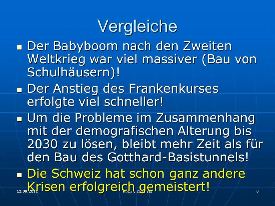 VergleicheDer Babyboom nach den Zweiten Weltkrieg war viel massiver (Bau von Schulhäusern)! Der Anstieg des Frankenkurses erfolgte viel schneller!