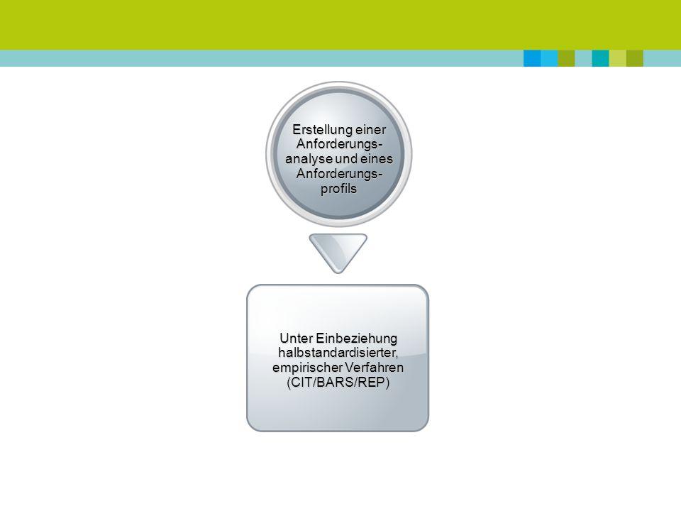Erstellung einer Anforderungs- analyse und eines Anforderungs- profils